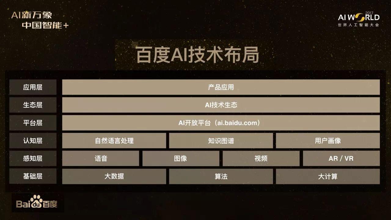 【百度副总裁王海峰】ai基石知识图谱与百度ai布局(28