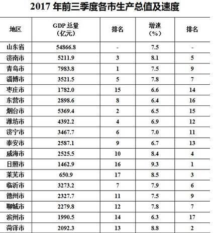 齐河gdp在山东省排名第几_GDP排名出炉 齐河GDP347.9亿元 排名德州第一