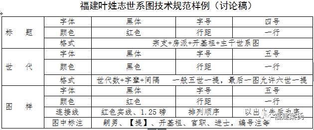 【福建叶氏·叶氏志】福建叶姓志世系图技术规范样例(讨论稿)图片