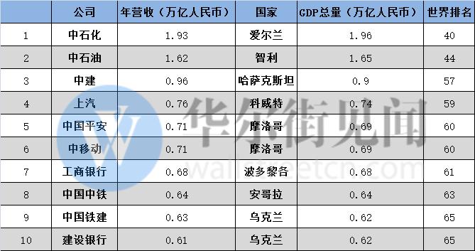 欧洲各国与我国各省gdp比较_中国各省gdp和美国各州gdp对比及在世界上的排名
