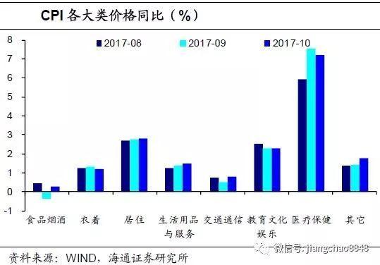 通胀略超预期,货币政策难松――10月物价数据点评(海通宏观姜超、梁中华)