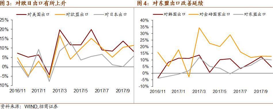 出口步入平稳期,进口需求仍强劲——2017年10月份进出口数据点评