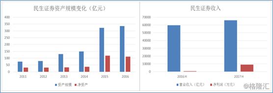泛海成功转型综合金融,价值重估正当时