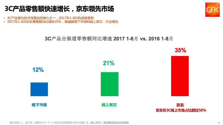十一个不眠夜:京东3C竞速榜揭示厂商实力-烽巢网