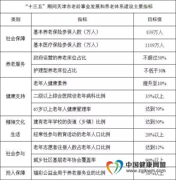 到2020年底,天津基本养老保险参保人数达839万人,医保