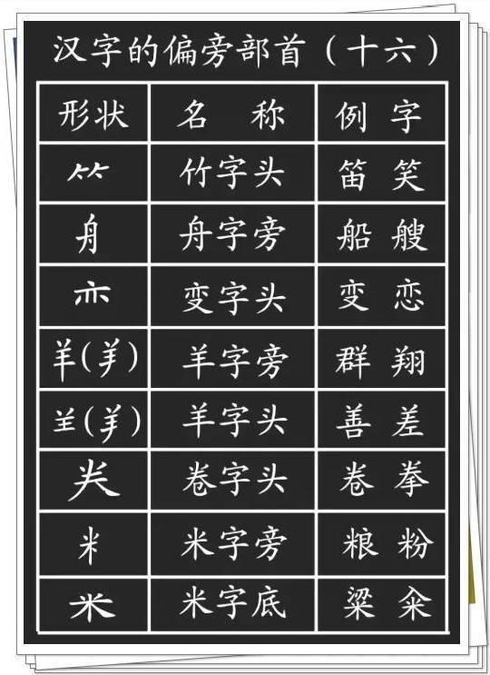 00个汉字基本笔画 偏旁部首详解 真的实用