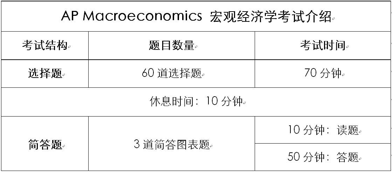 在宏观经济学中产品总量是指_矩阵在经济学中的应用