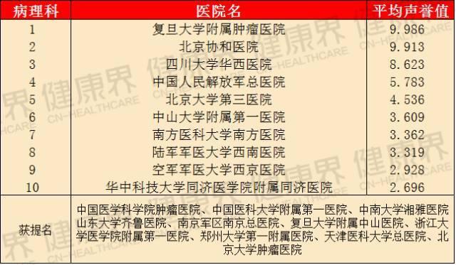 2017最新公布:中国医院专科排行榜