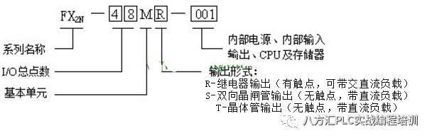 图 fx2n系列的基本单元型号名称体系形式 1)系列名称,如1s,1n,1nc,2n,2nc等。 2)i/o的总点数。 3)单元类型:m为基本单元,e为输入/输出混合扩展单元与扩展模块,ex为输入专用扩展模块,ey为输出专用扩展模块。 4)输出形式:r为继电器输出,t为晶体管输出,s为双向晶闸管输出(或称为可控硅输出)。 5)其他定义:d表示dc电源,dc输入;ua1/ul表示ac电源,ac输入;001表示专为中国推出的产品。如果其他定义这一项无符号,则表示为ac电源、dc输入。 例1:fx2n-48