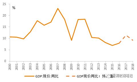 中国实际gdp增速_中国gdp增速图