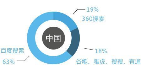 百度信誉V认证影响seo结果么?