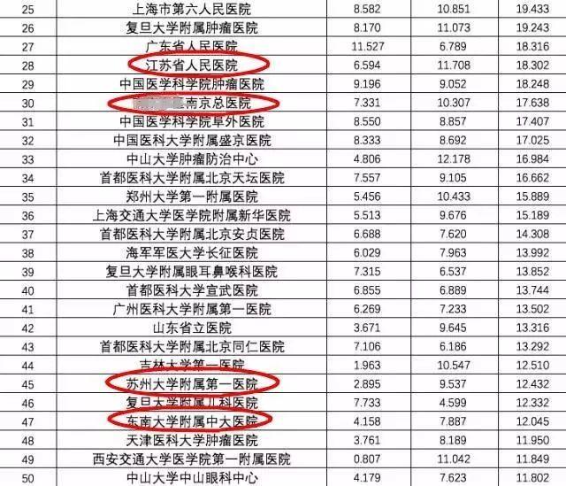 2019年中国医院排行榜_最新 中国医院排行榜发布 附美国2019 20医院最佳排
