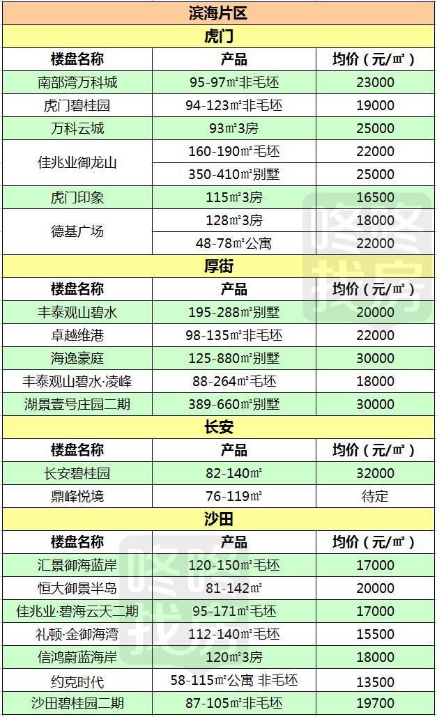 心都碎了!惠州+东莞各镇区楼盘价格表出炉!