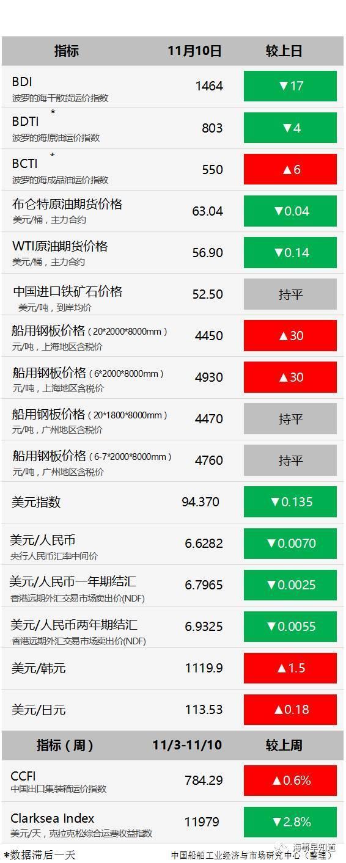 降本显成效,韩国三大船企前三季度全部实现盈利_中国船舶网_www.chinaship.cn