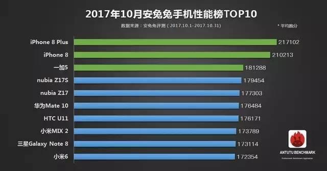 安兔兔发布:10月手机性能榜单TOP10的照片 - 2