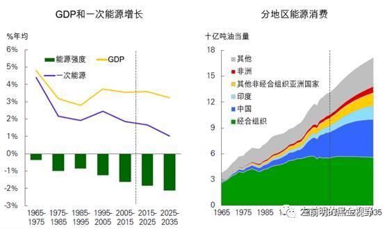 全球gdp增速_全球cpi增速率图片