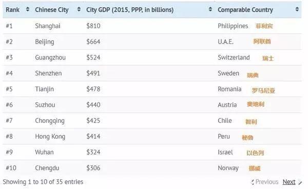 欧洲gdp和中国差不多了_印度和中国刚建国经济都差不多 为什么现在中国GDP是印度五倍