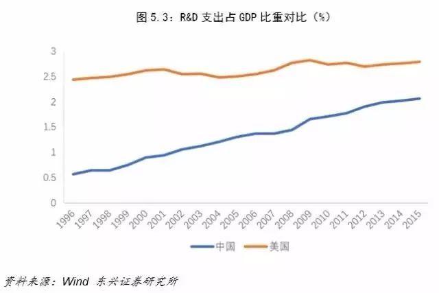 中美各年度经济总量对比_中美gdp总量对比2020