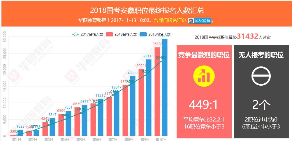 2018国考安徽职位最终31432人通过资格审查