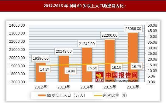 中国60岁以上人口数量及占比-无法抗癌的冬虫夏草,那又怎样