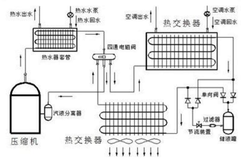 空气能供暖的原理图_空气能采暖系统原理