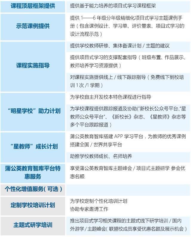 """PBL联盟校招募:寻找""""抱团""""伙伴,撬动教育未来"""