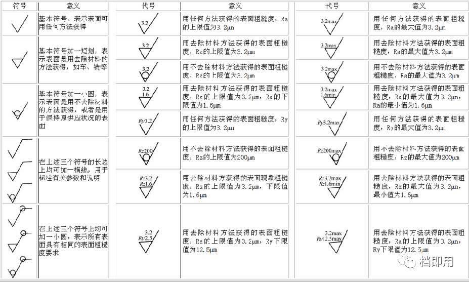 教你掌握机械制图标注与符号