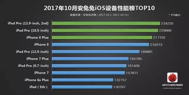 安兔兔发布:10月手机性能榜单TOP10的照片 - 3