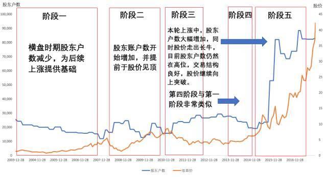 首先我们来看股东户数与股价的历史关系,如上图,我们把亨通光自2003年8月上市以来的股价走势分为五个阶段,第一阶段:上市至2007年底;第二阶段:2008年初至2010年底;第三阶段:2011年初至2012年初;第四阶段:2013年底至2014年底;第五阶