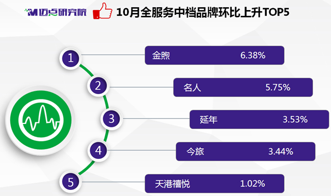 2017年10月中国住宿业全服务中档酒店品牌发展报告