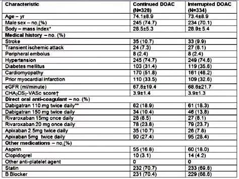【aha特邀点评】bruise control-2研究结果:cied围术期可以持续应用