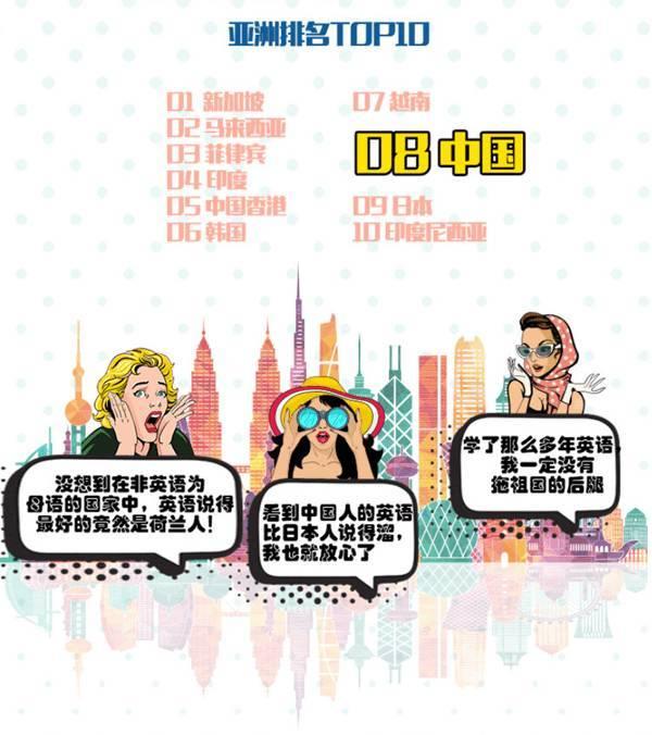 """澳门新葡京网上娱乐:英语熟练度""""权威榜单发布!看看你的英语水平有没有拉家乡的后腿"""