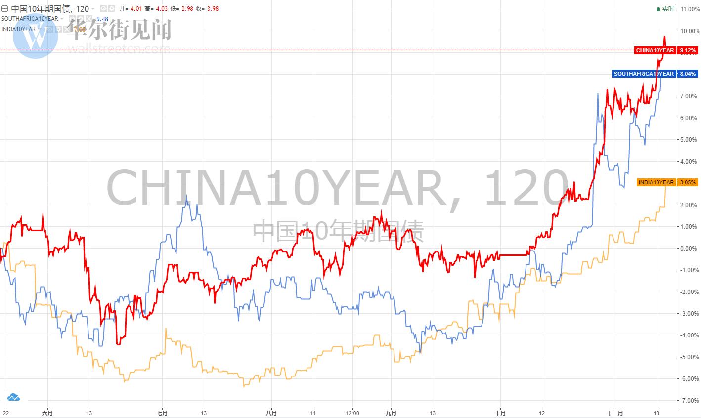 当中国十年期国债收益率在哀嚎中突破4%