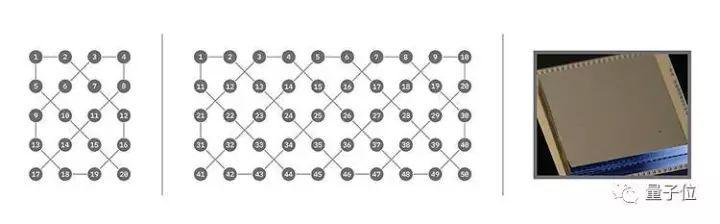 IBM宣布:成功研制出量子计算机原型机 一台单机媲美中国天河一号