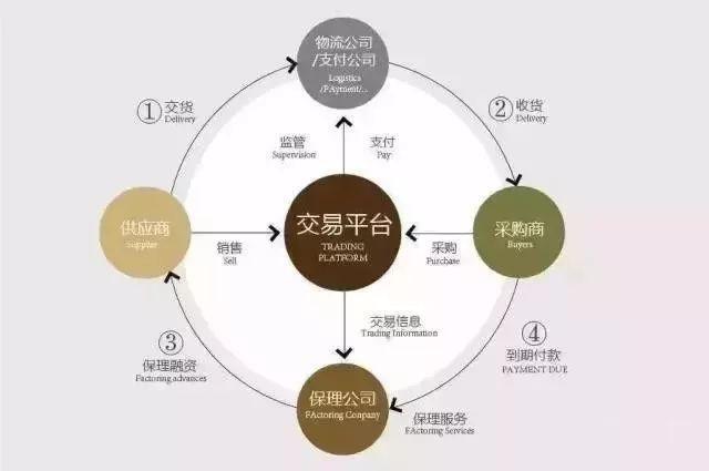 12种商业保理业务模式操作特性简析