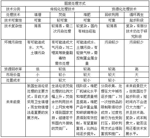 空间欧美大固--9d)_固废处理行业发展概况及领域内部分上市公司资料/中国水环境