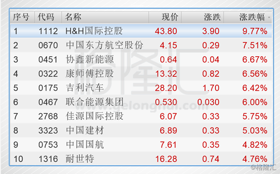 港股复盘:恒指29000上方震荡 腾讯Q3业绩明日揭晓