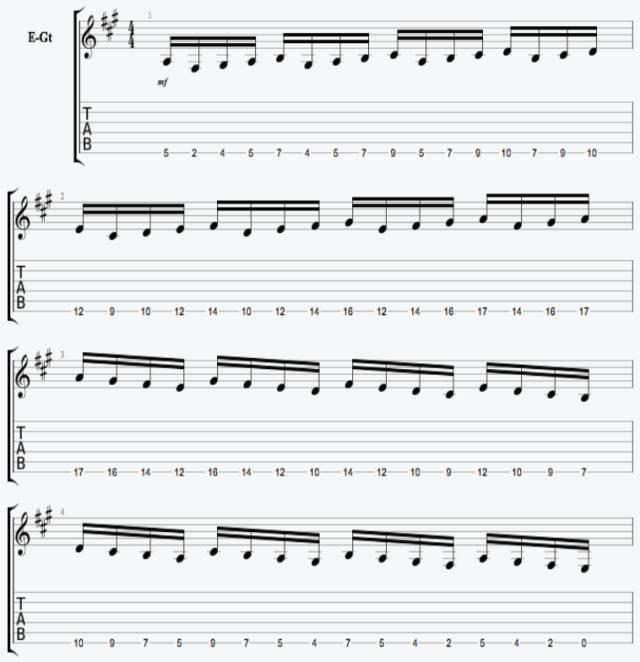 谱例:   1 在六弦上演奏 a 大调单弦音阶   在吉他第六弦上,a 位于第五品;因此,我们现在从第五品开始,进行单弦音阶推导练习.