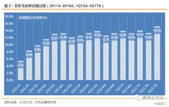 京东3q17:盈利能力改善驱动历史盈利新高,女性及低县级驱动用户增长