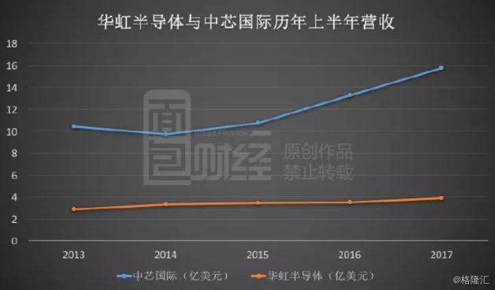 决战芯片:中国十个月进口花费1.4万亿,国产巨头能否逆袭?