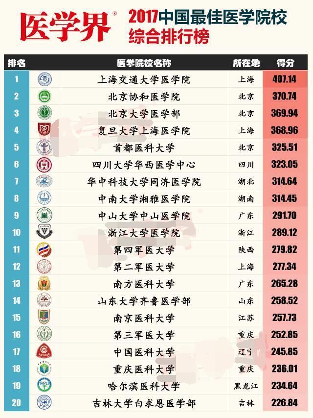 2019中国名牌大学排行_2017中国名牌大学录取分数线排行榜出炉