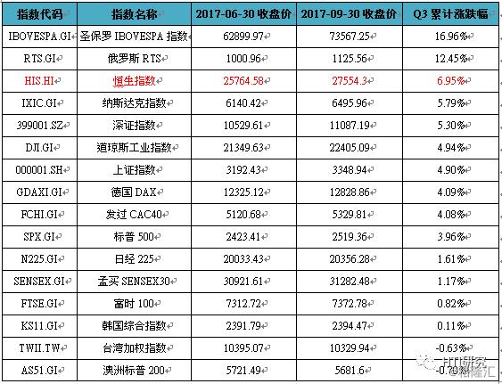 港股11月13日再度创下新高,上达29285.5