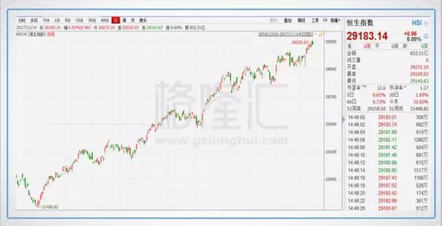 恒生指数今年以来已经上涨逾30%,完胜全球所有主要市场股指