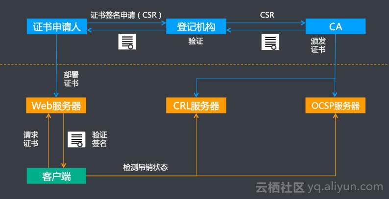 阿里云CDN HTTPS 最佳实践——OCSP Stapling(四)