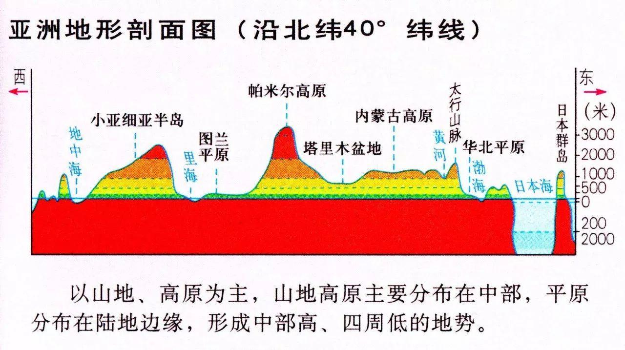 历史 正文  北纬40度经过的地区大部分都是干旱半干旱的沙漠与草原