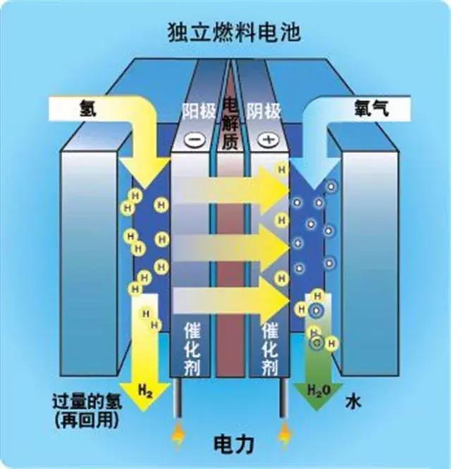 燃料电池vs锂电池,谁将统治未来汽车动力源