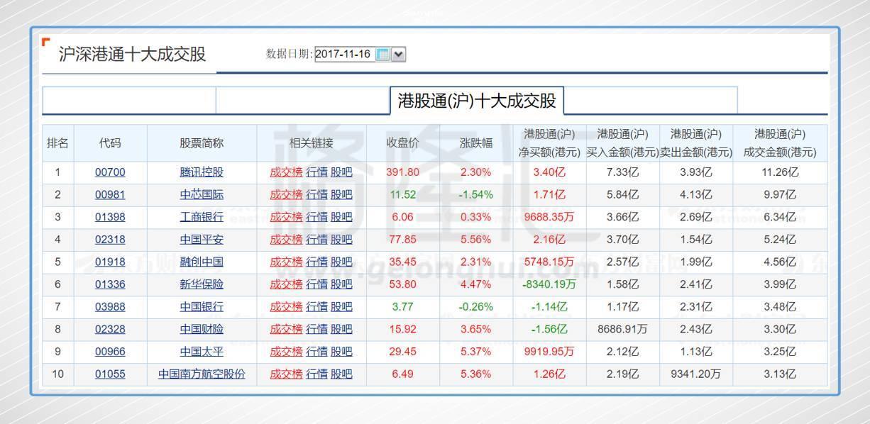 港股骈盘:腾讯和保管股养护航 恒指29000违反而骈得