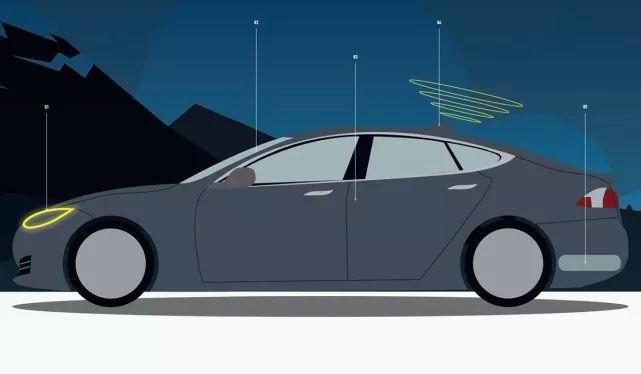 时时彩信用额度:未来10年,5种重要汽车技术将会流行起来