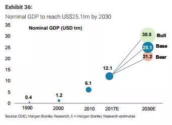 2025年福建gdp人均预测_IMF预测,到2025年,中国人均GDP将达到25307美元