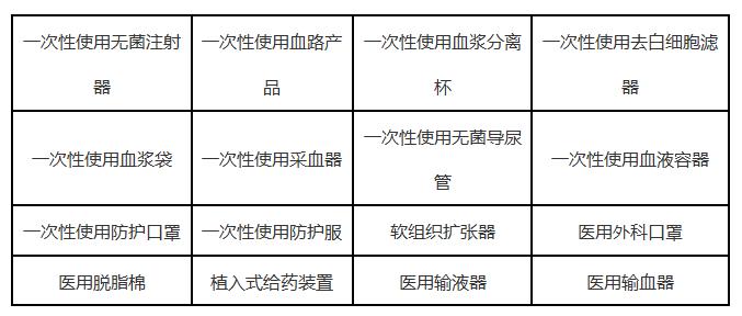 医疗器械环氧乙烷残留量的测试方法(气相色谱法)